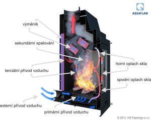Krbová vložka AQUAFLAM ® PANORAMA 12 s výměníkem a automatickou regulací hoření odborný prodejce levně!